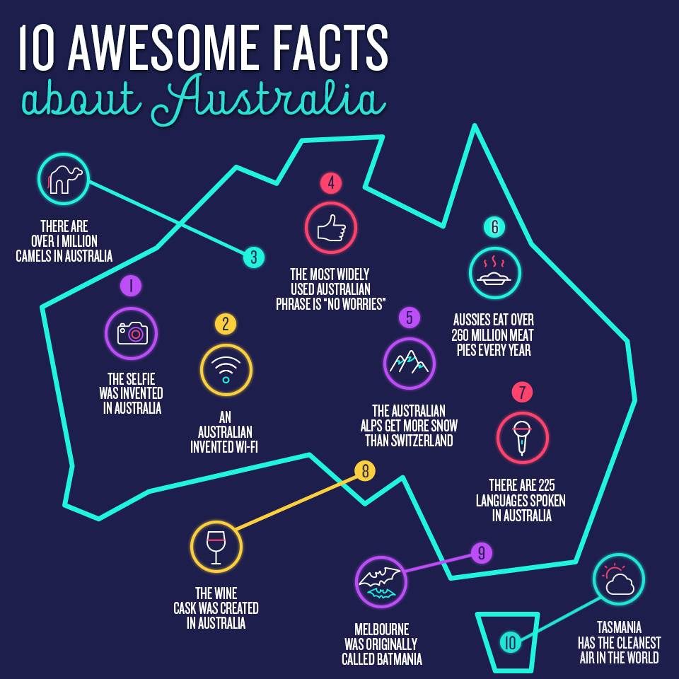10 awesome facts about australia true local blog for Australian cuisine facts